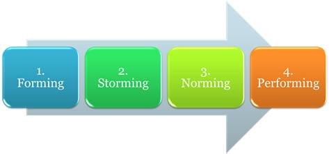 Етапи на развитие на екип